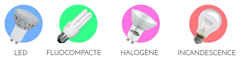 Technologie d'ampoules